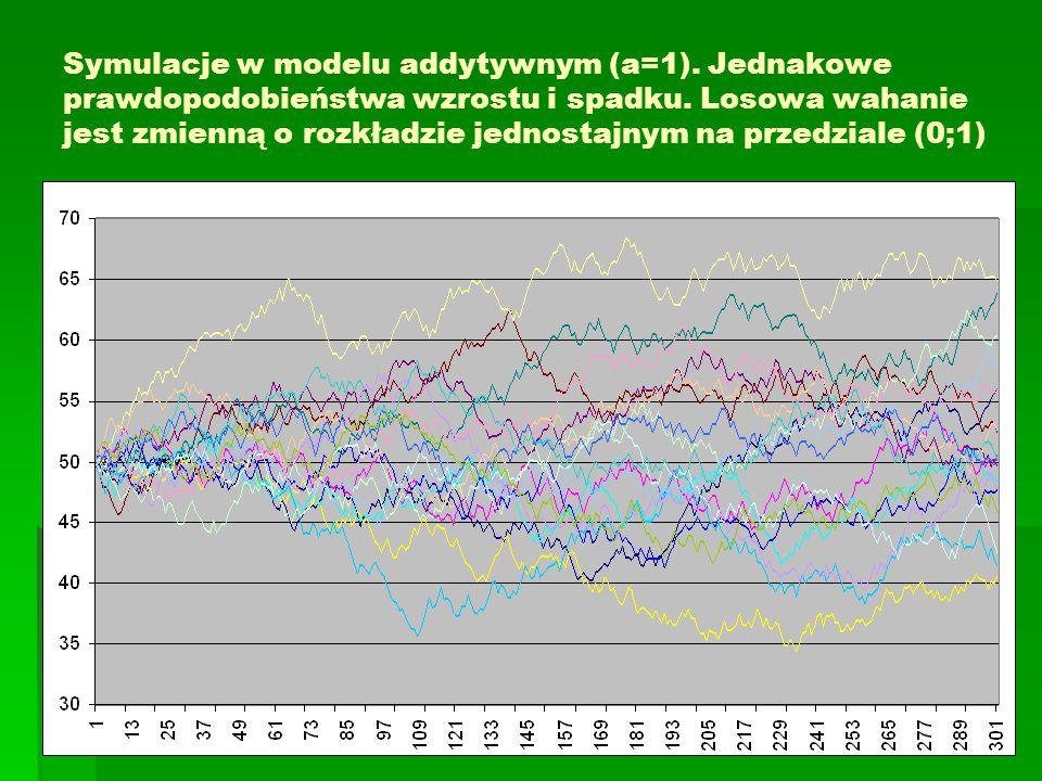 Symulacje w modelu addytywnym (a=1). Jednakowe prawdopodobieństwa wzrostu i spadku. Losowa wahanie jest zmienną o rozkładzie jednostajnym na przedzial