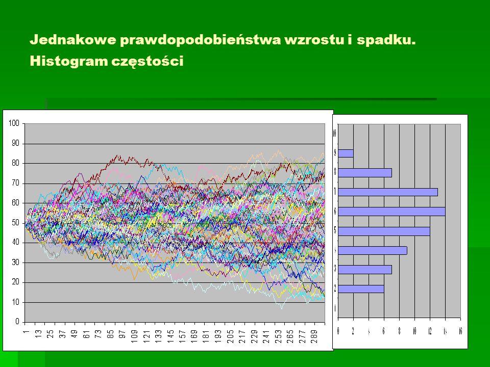 Jednakowe prawdopodobieństwa wzrostu i spadku. Histogram częstości