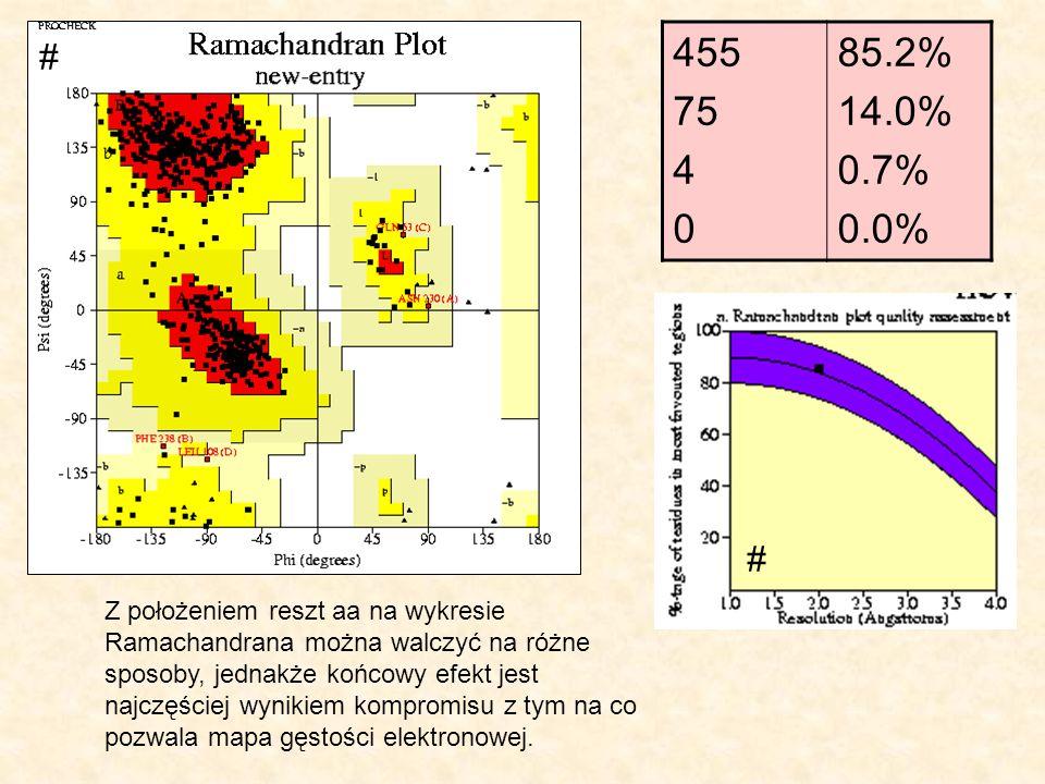455 75 4 0 85.2% 14.0% 0.7% 0.0% Z położeniem reszt aa na wykresie Ramachandrana można walczyć na różne sposoby, jednakże końcowy efekt jest najczęści