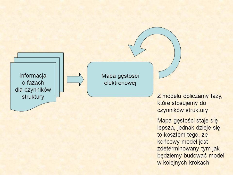 Mapa gęstości elektronowej Informacja o fazach dla czynników struktury Z modelu obliczamy fazy, które stosujemy do czynników struktury Mapa gęstości s
