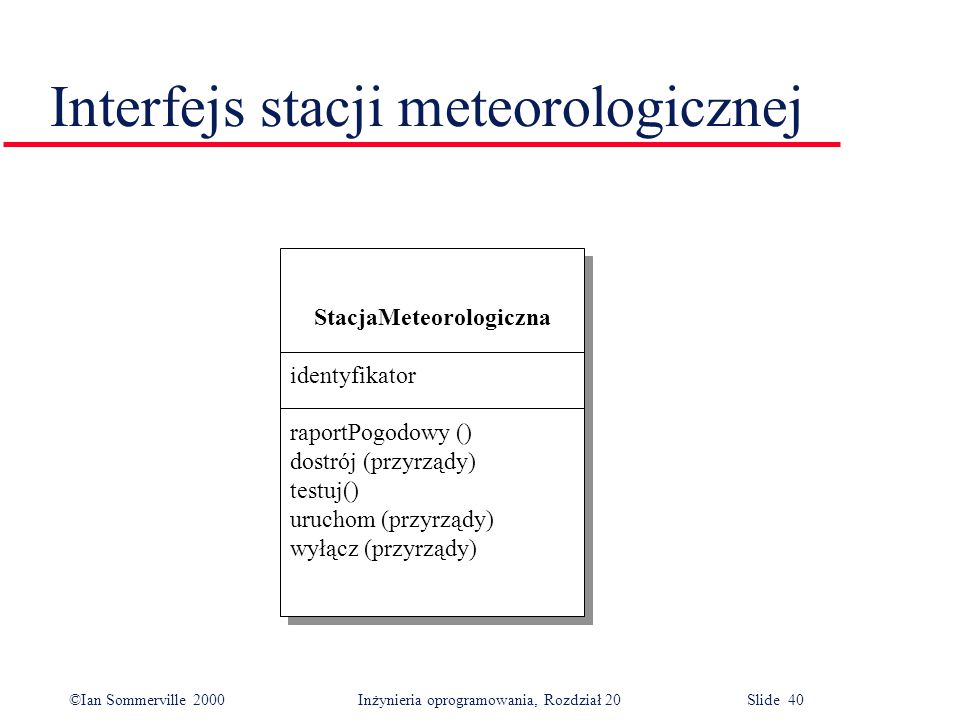©Ian Sommerville 2000 Inżynieria oprogramowania, Rozdział 20 Slide 40 Interfejs stacji meteorologicznej StacjaMeteorologiczna identyfikator raportPogo
