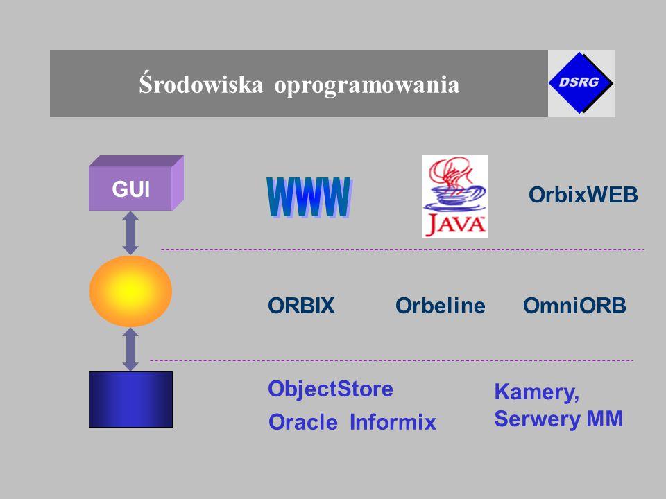 Środowiska oprogramowania GUI ORBIXOrbelineOmniORB OrbixWEB ObjectStore Oracle Informix Kamery, Serwery MM