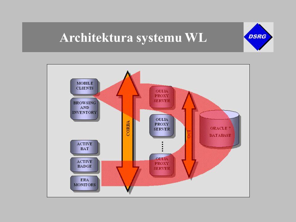 Architektura systemu WL