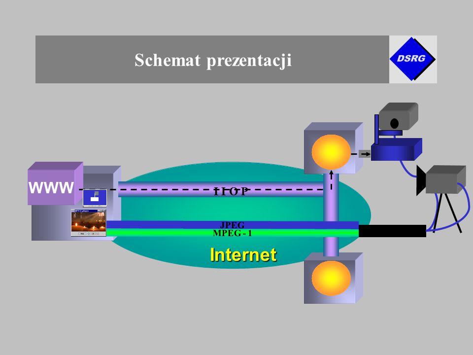 Schemat prezentacji WWW Internet Internet JPEG I I O P MPEG - 1