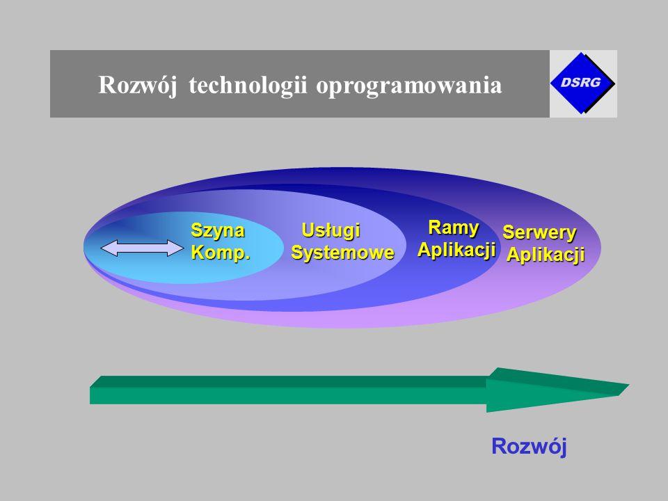 Rozwój technologii oprogramowania SzynaKomp.