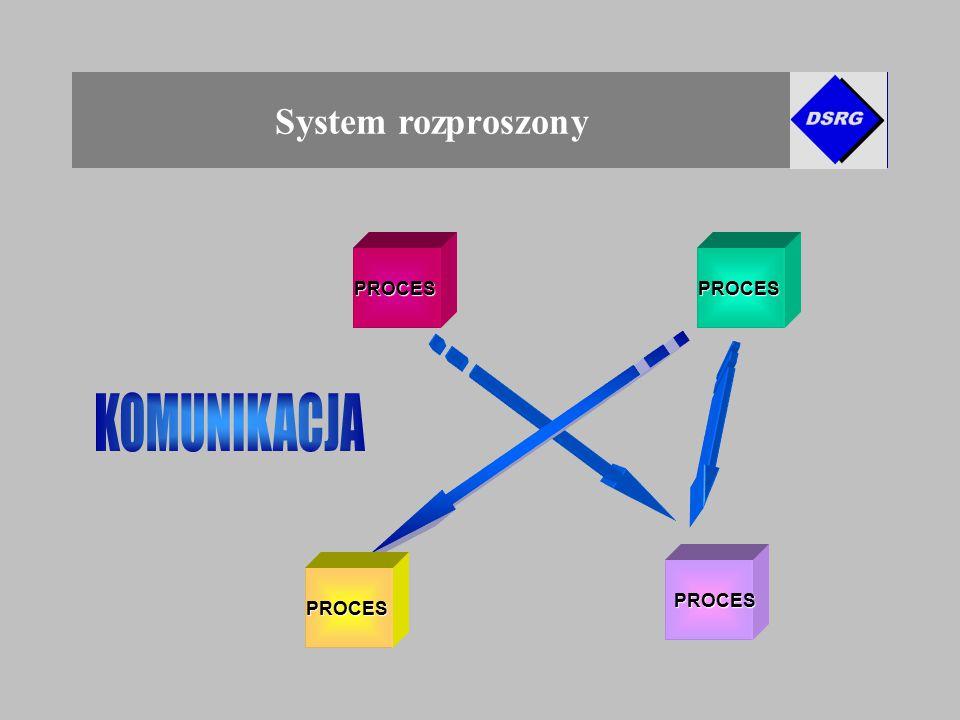 rozproszonego Pojęcie systemu rozproszonego System rozproszony PROCES PROCES PROCESPROCES