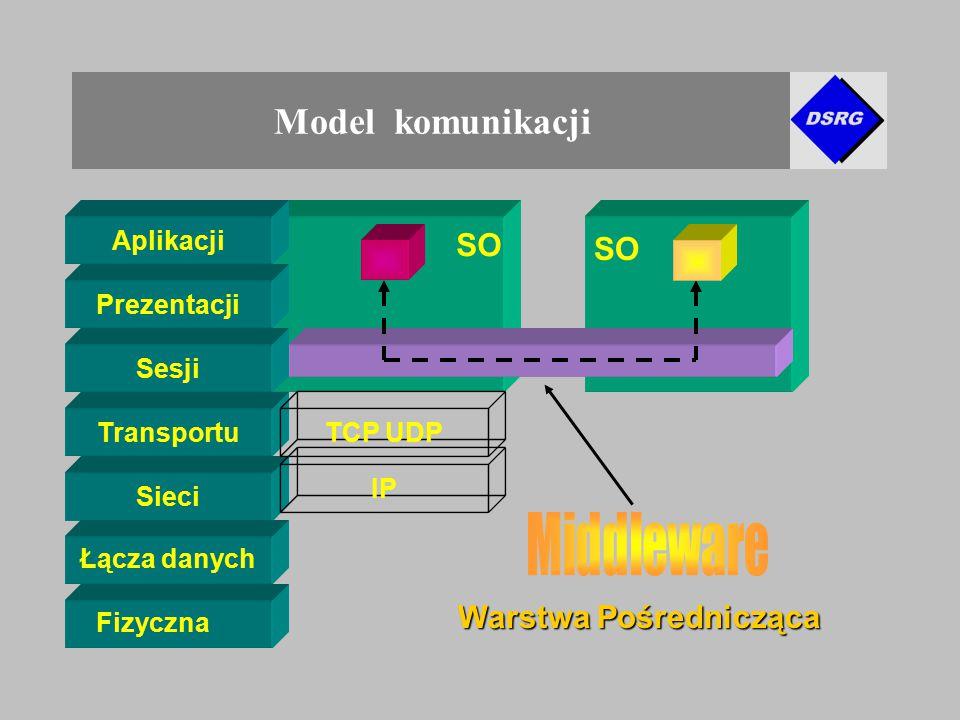 Model komunikacji Prezentacji Sesji Aplikacji Sieci Transportu Fizyczna Łącza danych SO Warstwa Pośrednicząca TCP UDP IP