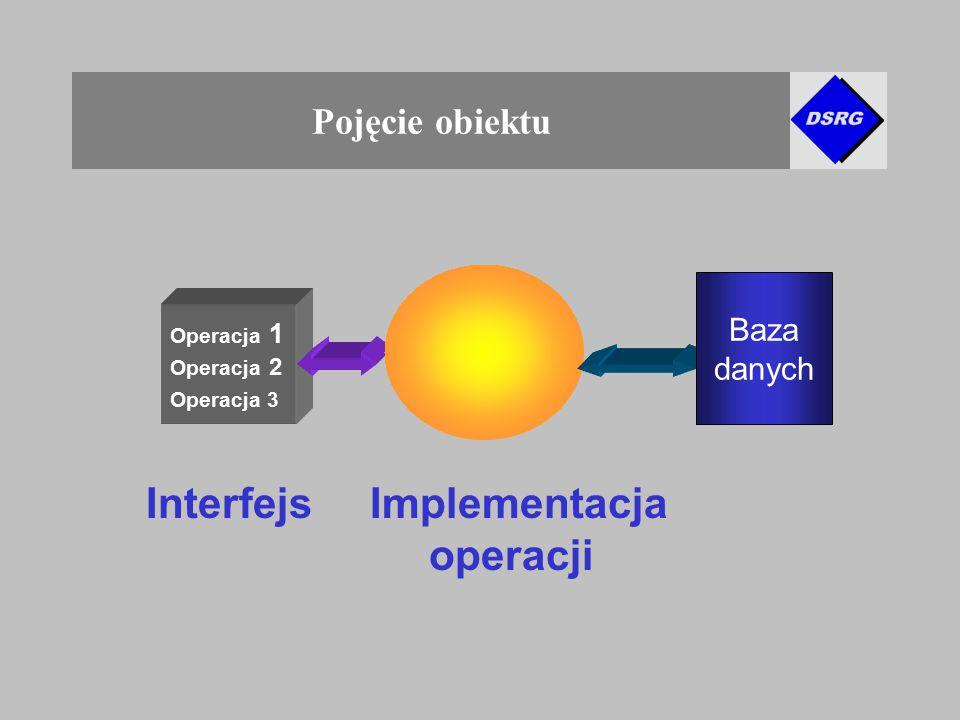 Pojęcie obiektu Operacja 2 Operacja 1 Operacja 3 InterfejsImplementacja operacji Baza danych