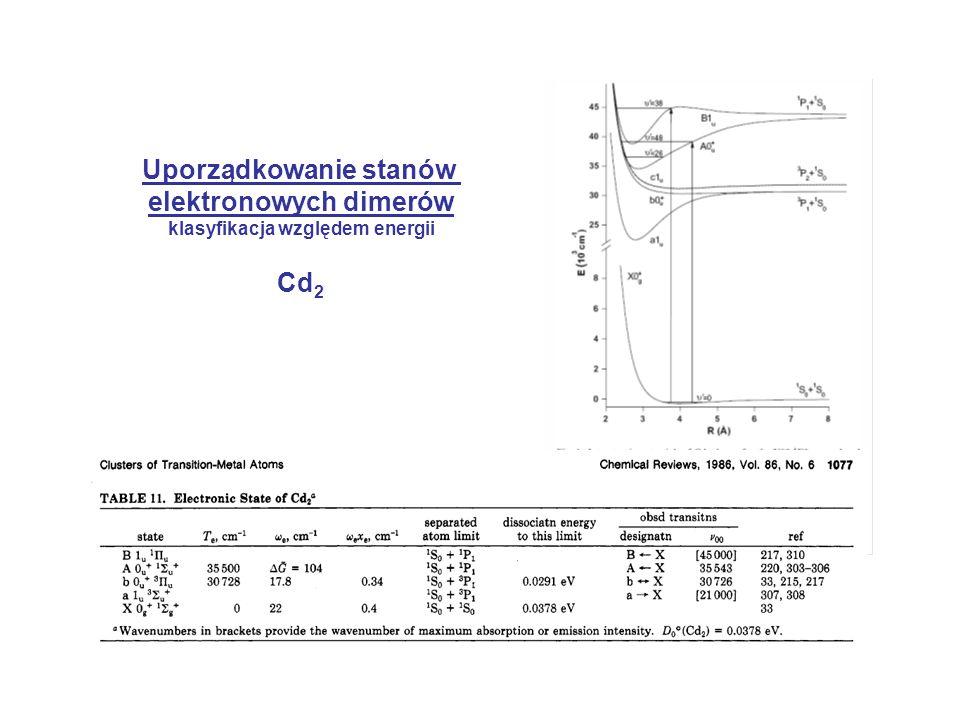 Uporządkowanie stanów elektronowych dimerów klasyfikacja względem energii Cd 2