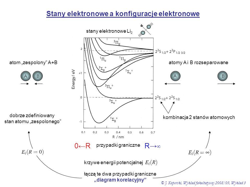 """Stany elektronowe a konfiguracje elektronowe stany elektronowe Li 2 przypadki graniczne 0←R0←RR→∞R→∞ ))) atom """"zespolony"""" A+B BA A B atomy A i B rozse"""