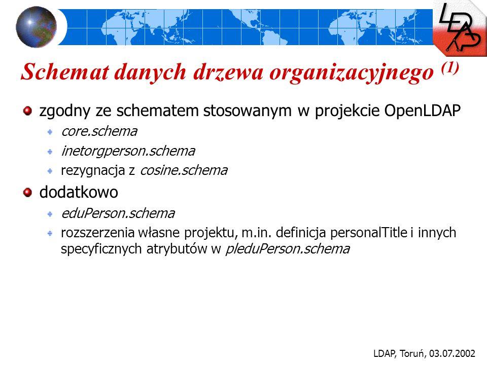 LDAP, Toruń, 03.07.2002 Schemat danych drzewa organizacyjnego (1) zgodny ze schematem stosowanym w projekcie OpenLDAP core.schema inetorgperson.schema