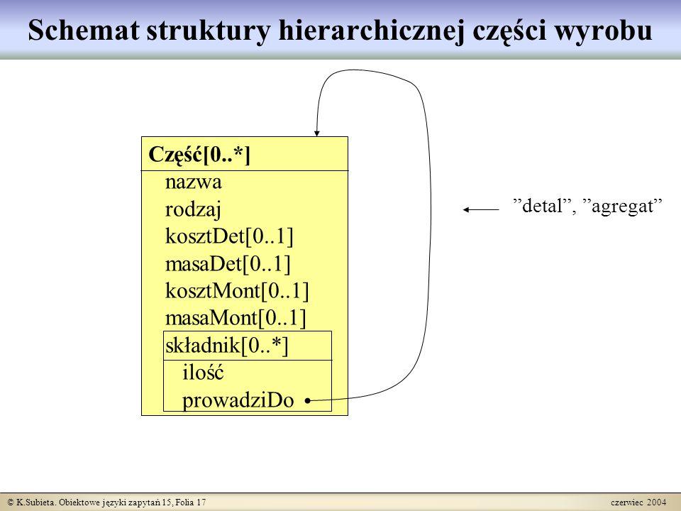 © K.Subieta. Obiektowe języki zapytań 15, Folia 17 czerwiec 2004 Schemat struktury hierarchicznej części wyrobu Część[0..*] nazwa rodzaj kosztDet[0..1