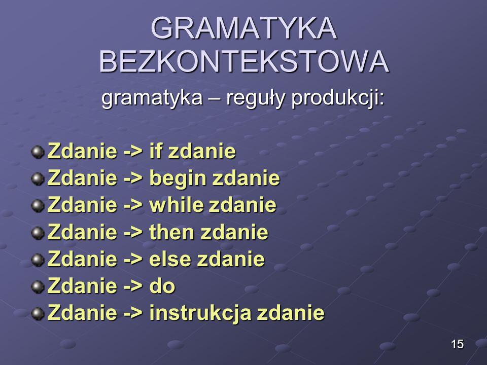 GRAMATYKA BEZKONTEKSTOWA gramatyka – reguły produkcji: Zdanie -> if zdanie Zdanie -> begin zdanie Zdanie -> while zdanie Zdanie -> then zdanie Zdanie
