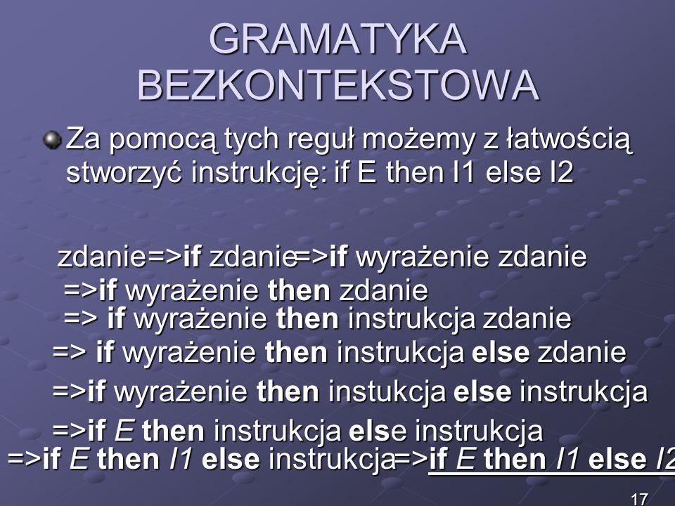 GRAMATYKA BEZKONTEKSTOWA Za pomocą tych reguł możemy z łatwością stworzyć instrukcję: if E then I1 else I2 zdanie =>if zdanie =>if wyrażenie zdanie =>
