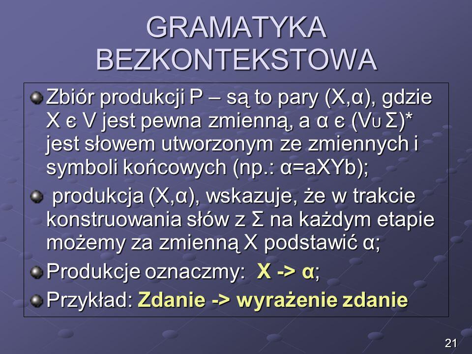 GRAMATYKA BEZKONTEKSTOWA Zbiór produkcji P – są to pary (X,α), gdzie X є V jest pewna zmienną, a α є (V U Σ)* jest słowem utworzonym ze zmiennych i sy