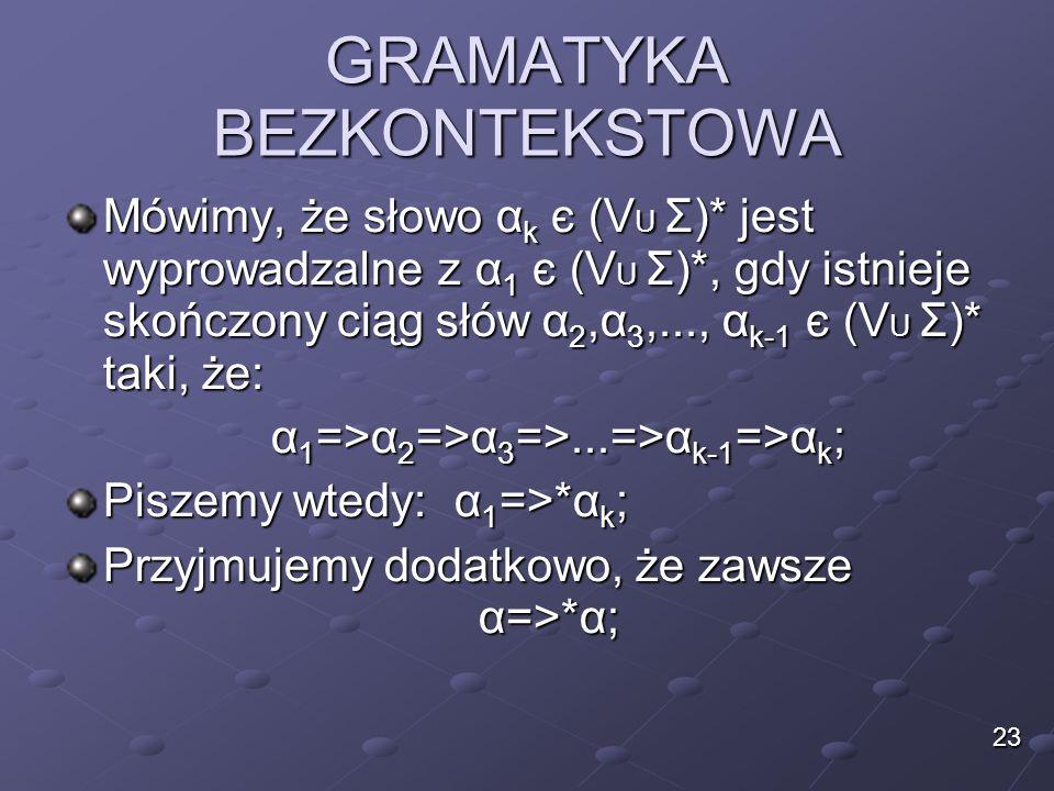 GRAMATYKA BEZKONTEKSTOWA Mówimy, że słowo α k є (V U Σ)* jest wyprowadzalne z α 1 є (V U Σ)*, gdy istnieje skończony ciąg słów α 2,α 3,..., α k-1 є (V
