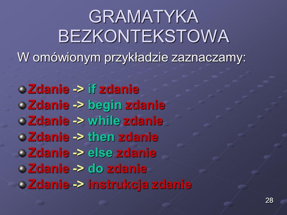 GRAMATYKA BEZKONTEKSTOWA W omówionym przykładzie zaznaczamy: Zdanie -> if zdanie Zdanie -> begin zdanie Zdanie -> while zdanie Zdanie -> then zdanie Z