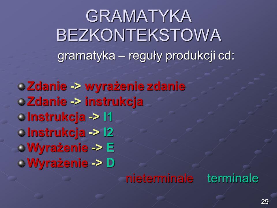 GRAMATYKA BEZKONTEKSTOWA gramatyka – reguły produkcji cd: Zdanie -> wyrażenie zdanie Zdanie -> instrukcja Instrukcja -> I1 Instrukcja -> I2 Wyrażenie
