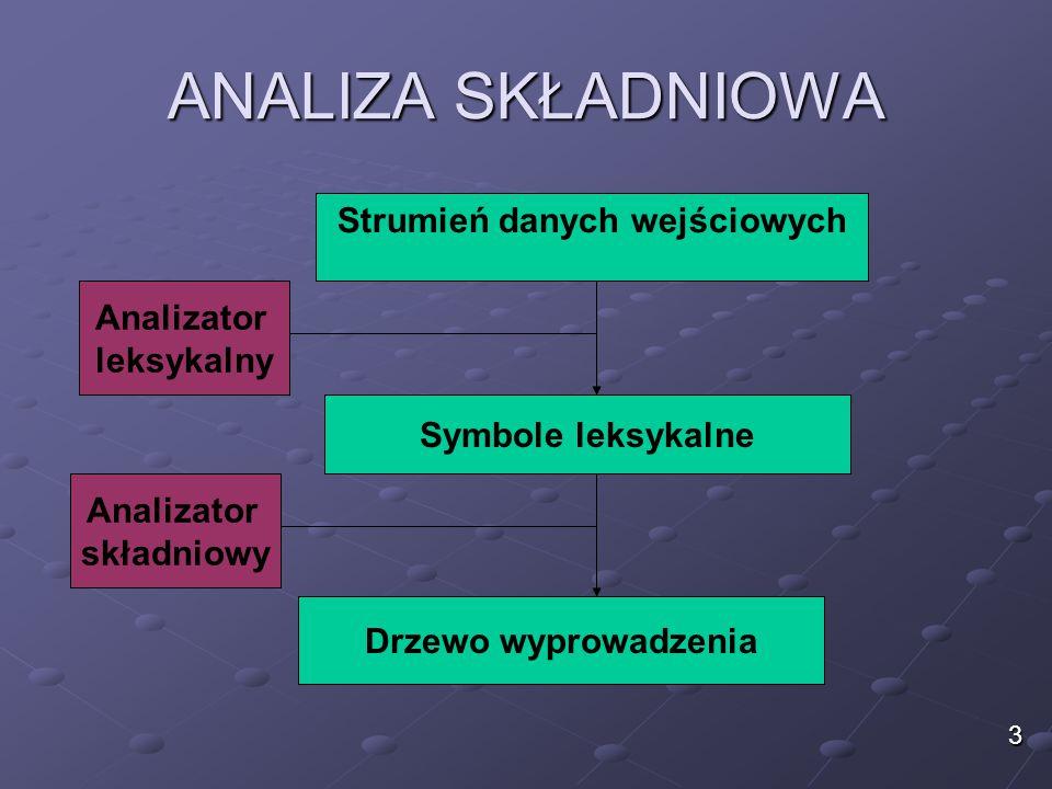 GRAMATYKA BEZKONTEKSTOWA Gramatyka bezkontekstowa, jest przydatnym sposobem do opisania języków programowania; Skonstruujmy teraz gramatykę bezkontekstową, którą będzie można opisać niektóre konstrukcje występujące w językach programowania; Opisujemy konstrukcje: if, begin, while, Zakładamy, że I1,I2 są instrukcjami, E,D – wyrażeniami; 14