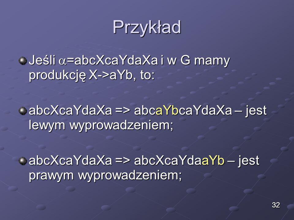 Przykład Jeśli  =abcXcaYdaXa i w G mamy produkcję X->aYb, to: abcXcaYdaXa => abcaYbcaYdaXa – jest lewym wyprowadzeniem; abcXcaYdaXa => abcXcaYdaaYb –