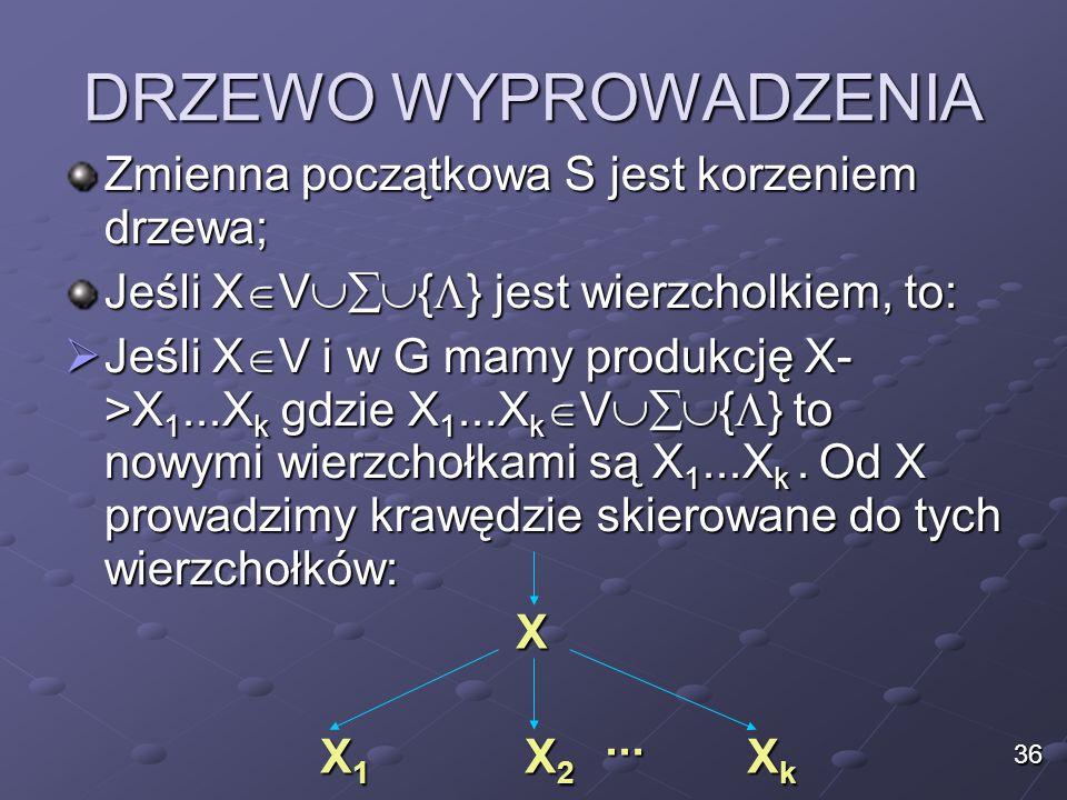 DRZEWO WYPROWADZENIA Zmienna początkowa S jest korzeniem drzewa; Jeśli X  V  {  } jest wierzcholkiem, to:  Jeśli X  V i w G mamy produkcję X- >