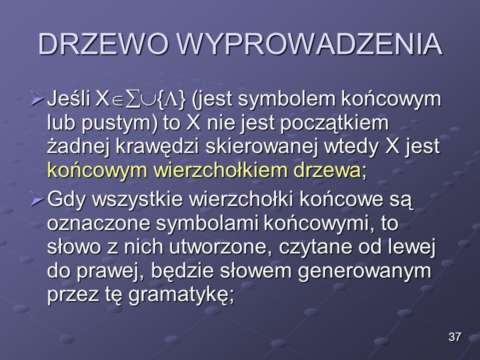 DRZEWO WYPROWADZENIA  Jeśli X  {  } (jest symbolem końcowym lub pustym) to X nie jest początkiem żadnej krawędzi skierowanej wtedy X jest końcowy