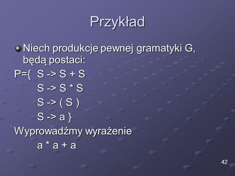 Przykład Niech produkcje pewnej gramatyki G, będą postaci: P={S -> S + S S -> S * S S -> ( S ) S -> ( S ) S -> a } Wyprowadźmy wyrażenie a * a + a 42