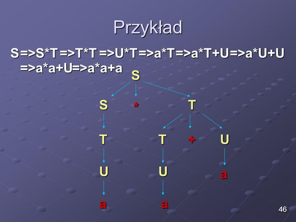 Przykład S=>S*T=>T*T=>a*T+U =>a*a+U S S T * U aa =>U*T=>a*T=>a*U+U =>a*a+a T T+U U a 46