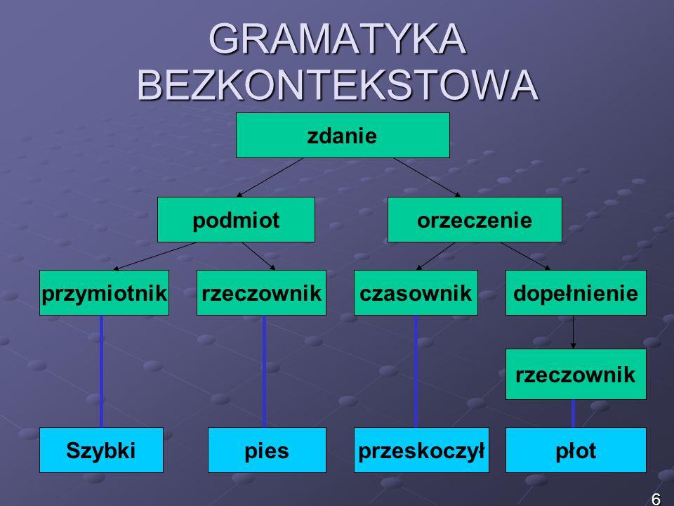 GRAMATYKA BEZKONTEKSTOWA gramatyka – reguły produkcji: Zdanie -> podmiot orzeczenie Podmiot -> przymiotnik rzeczownik Orzeczenie -> czasownik dopełnienie Dopełnienie -> rzeczownik Rzeczownik -> płot Przymiotnik -> szybki Czasownik -> przeskoczył Rzeczowniki -> pies 7