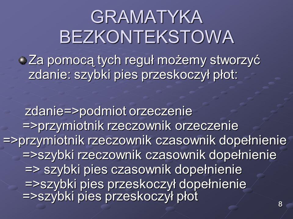 GRAMATYKA BEZKONTEKSTOWA gramatyka – reguły produkcji cd: Zdanie -> wyrażenie zdanie Zdanie -> instrukcja Instrukcja -> I1 Instrukcja -> I2 Wyrażenie -> E Wyrażenie -> D nieterminaleterminale 29