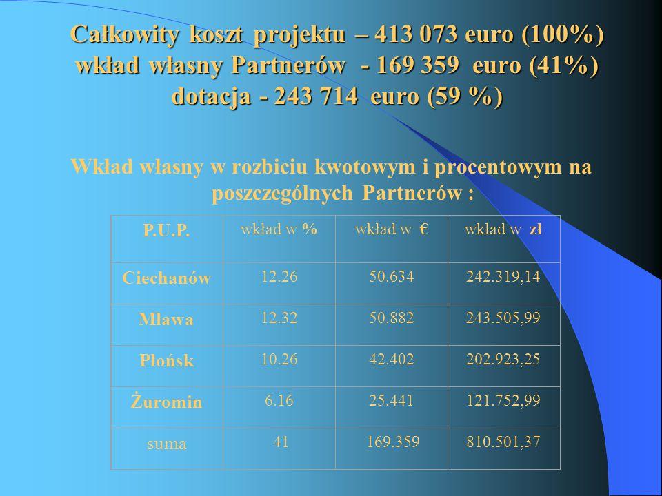 Całkowity koszt projektu – 413 073 euro (100%) wkład własny Partnerów - 169 359 euro (41%) dotacja - 243 714 euro (59 %) Wkład własny w rozbiciu kwotowym i procentowym na poszczególnych Partnerów : P.U.P.