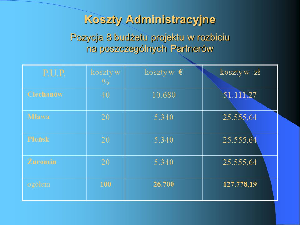 Planowana liczba aktywizowanych osób w projekcie ogółem i w rozbiciu na poszczególnych Partnerów Ogółem zaplanowano objąć aktywizacją 200 osób bezrobotnych, w tym: