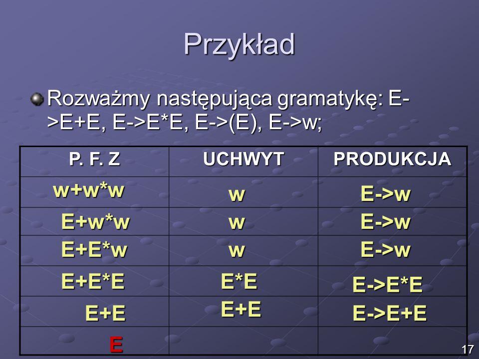 Przykład Rozważmy następująca gramatykę: E- >E+E, E->E*E, E->(E), E->w; P.