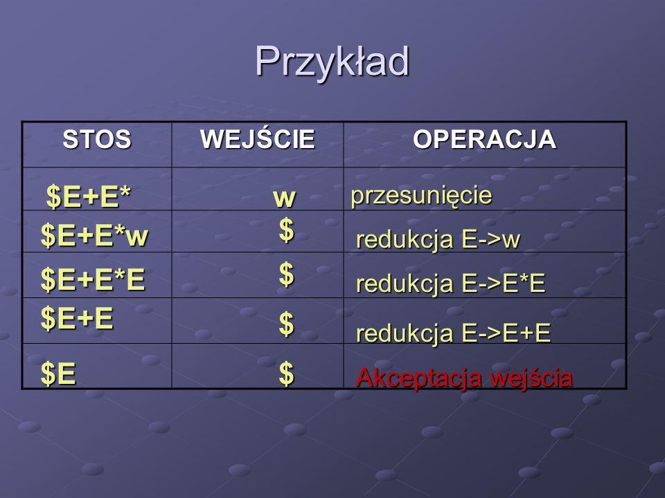 Przykład STOSWEJŚCIEOPERACJA $E+E*wprzesunięcie $ $E+E*w redukcja E->w $E+E*E $ redukcja E->E*E $E+E $ redukcja E->E+E $E$ Akceptacja wejścia