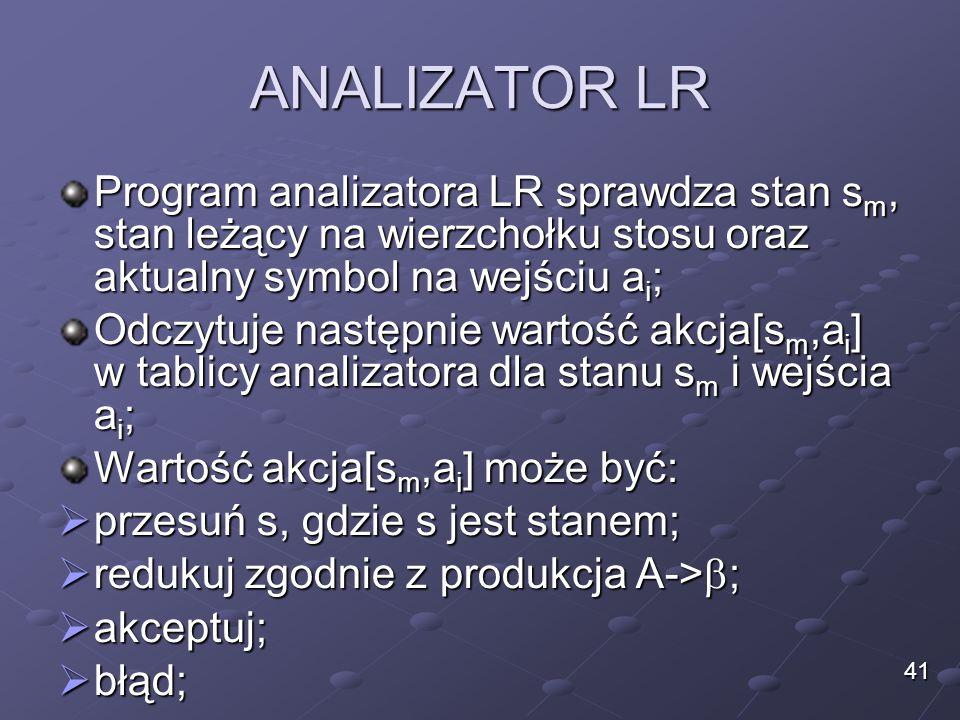 ANALIZATOR LR Program analizatora LR sprawdza stan s m, stan leżący na wierzchołku stosu oraz aktualny symbol na wejściu a i ; Odczytuje następnie wartość akcja[s m,a i ] w tablicy analizatora dla stanu s m i wejścia a i ; Wartość akcja[s m,a i ] może być:  przesuń s, gdzie s jest stanem;  redukuj zgodnie z produkcja A->  ;  akceptuj;  błąd; 41