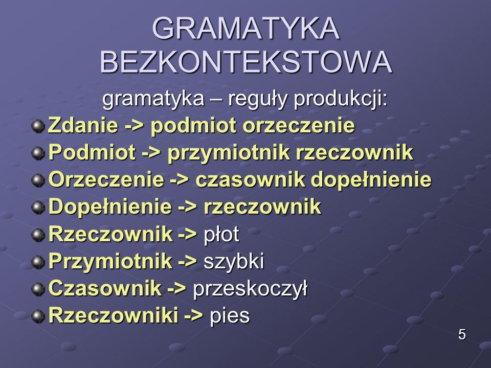 GRAMATYKA BEZKONTEKSTOWA gramatyka – reguły produkcji: Zdanie -> podmiot orzeczenie Podmiot -> przymiotnik rzeczownik Orzeczenie -> czasownik dopełnienie Dopełnienie -> rzeczownik Rzeczownik -> płot Przymiotnik -> szybki Czasownik -> przeskoczył Rzeczowniki -> pies 5
