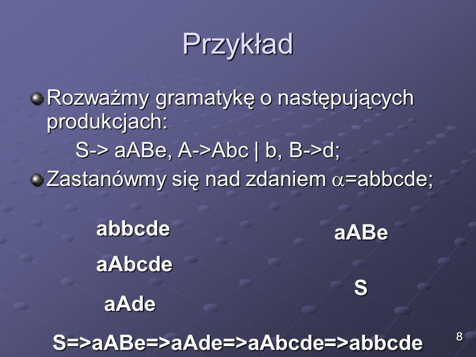 Przykład Rozważmy gramatykę o następujących produkcjach: S-> aABe, A->Abc | b, B->d; Zastanówmy się nad zdaniem  =abbcde; abbcde aAbcde aAde aABe S 8 S=>aABe=>aAde=>aAbcde=>abbcde