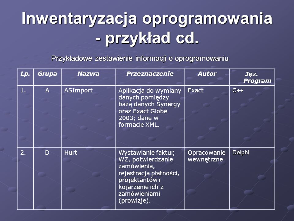 Inwentaryzacja oprogramowania - przykład cd. Przykładowe zestawienie informacji o oprogramowaniu Lp.GrupaNazwaPrzeznaczenieAutorJęz. Program 1.AASImpo