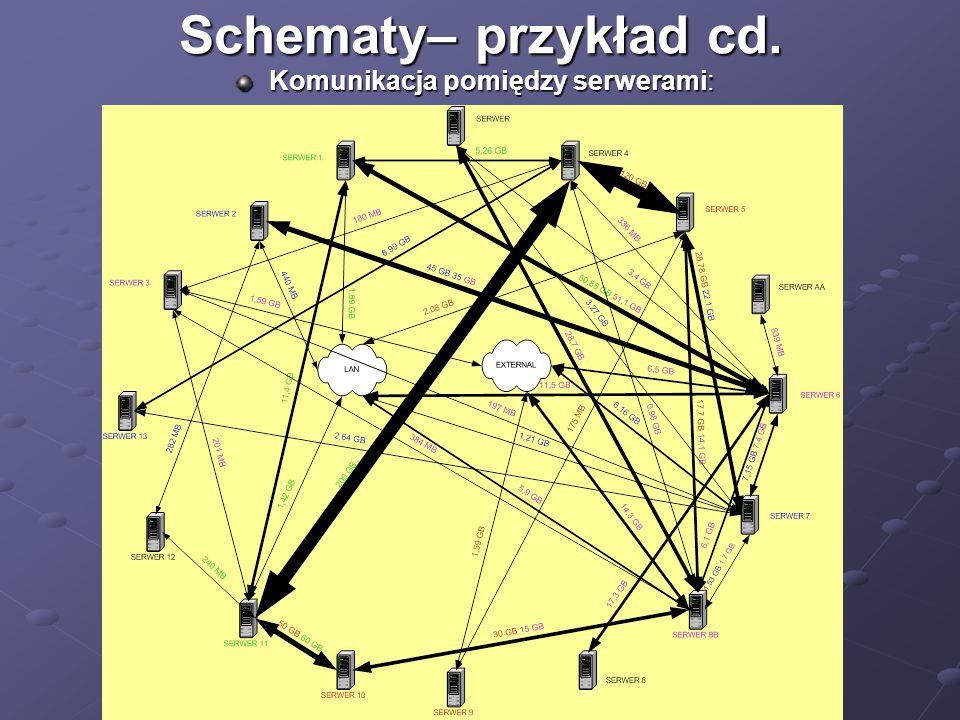 Schematy– przykład cd. Komunikacja pomiędzy serwerami: