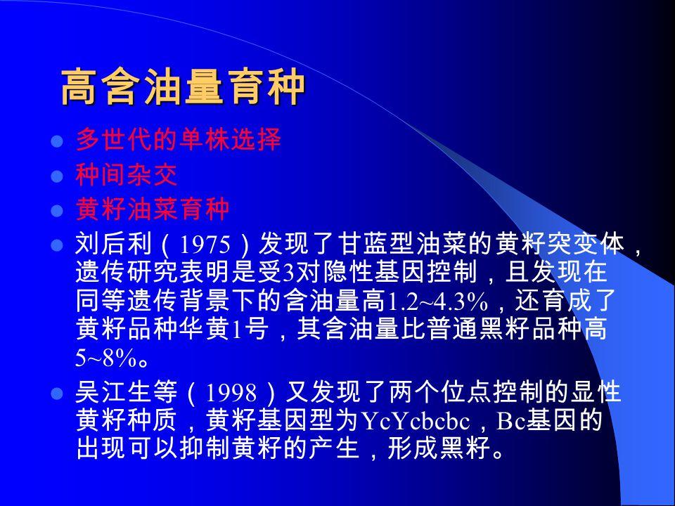 高含油量育种 多世代的单株选择 种间杂交 黄籽油菜育种 刘后利( 1975 )发现了甘蓝型油菜的黄籽突变体, 遗传研究表明是受 3 对隐性基因控制,且发现在 同等遗传背景下的含油量高 1.2~4.3% ,还育成了 黄籽品种华黄 1 号,其含油量比普通黑籽品种高 5~8% 。 吴江生等( 1998 )又发现了两个位点控制的显性 黄籽种质,黄籽基因型为 YcYcbcbc , Bc 基因的 出现可以抑制黄籽的产生,形成黑籽。