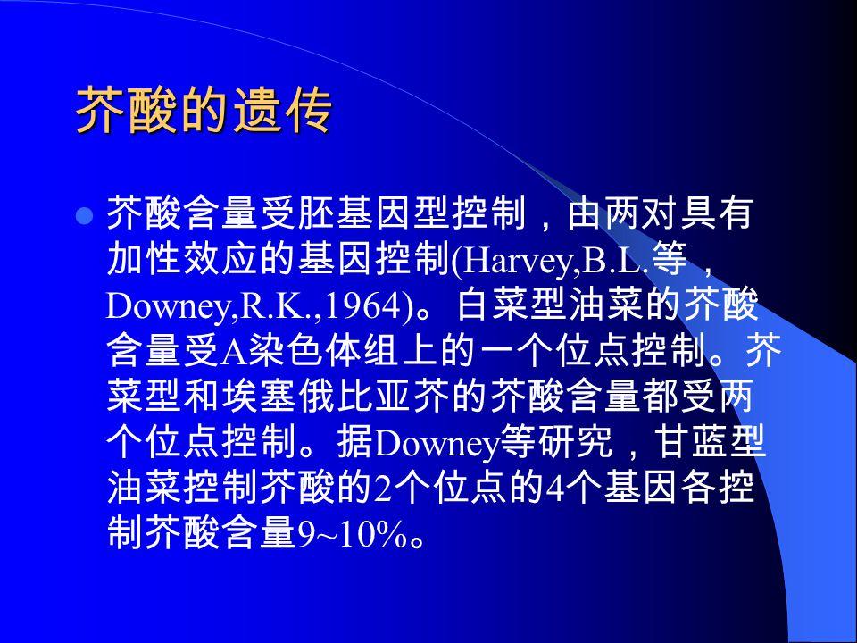 芥酸的遗传 芥酸含量受胚基因型控制,由两对具有 加性效应的基因控制 (Harvey,B.L. 等, Downey,R.K.,1964) 。白菜型油菜的芥酸 含量受 A 染色体组上的一个位点控制。芥 菜型和埃塞俄比亚芥的芥酸含量都受两 个位点控制。据 Downey 等研究,甘蓝型 油菜控制芥酸的 2