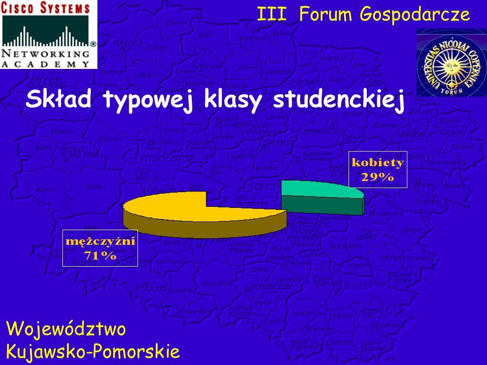 Skład typowej klasy studenckiej III Forum Gospodarcze Województwo Kujawsko-Pomorskie