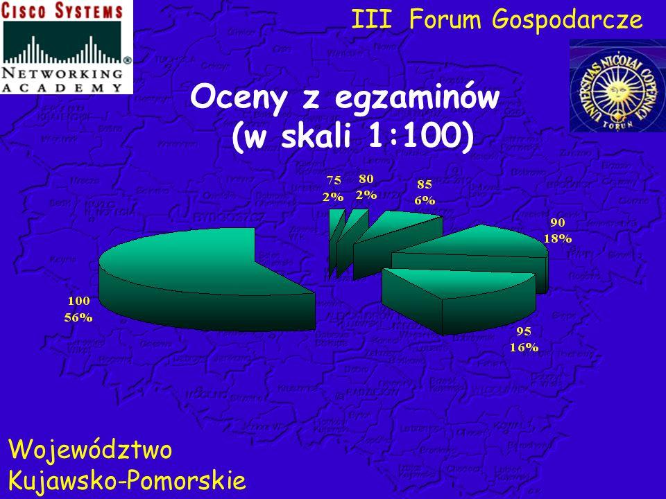 Oceny z egzaminów (w skali 1:100) III Forum Gospodarcze Województwo Kujawsko-Pomorskie