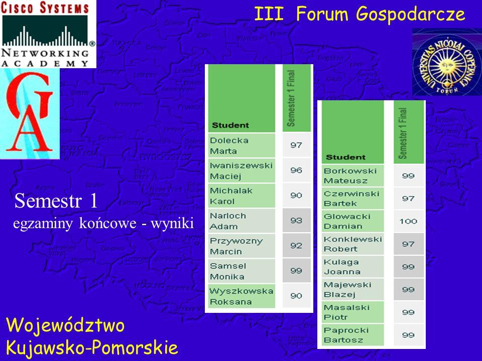 Semestr 1 egzaminy końcowe - wyniki III Forum Gospodarcze Województwo Kujawsko-Pomorskie