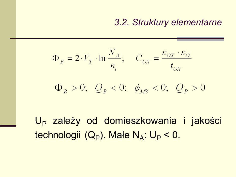 3.2. Struktury elementarne U P zależy od domieszkowania i jakości technologii (Q P ). Małe N A : U P < 0.