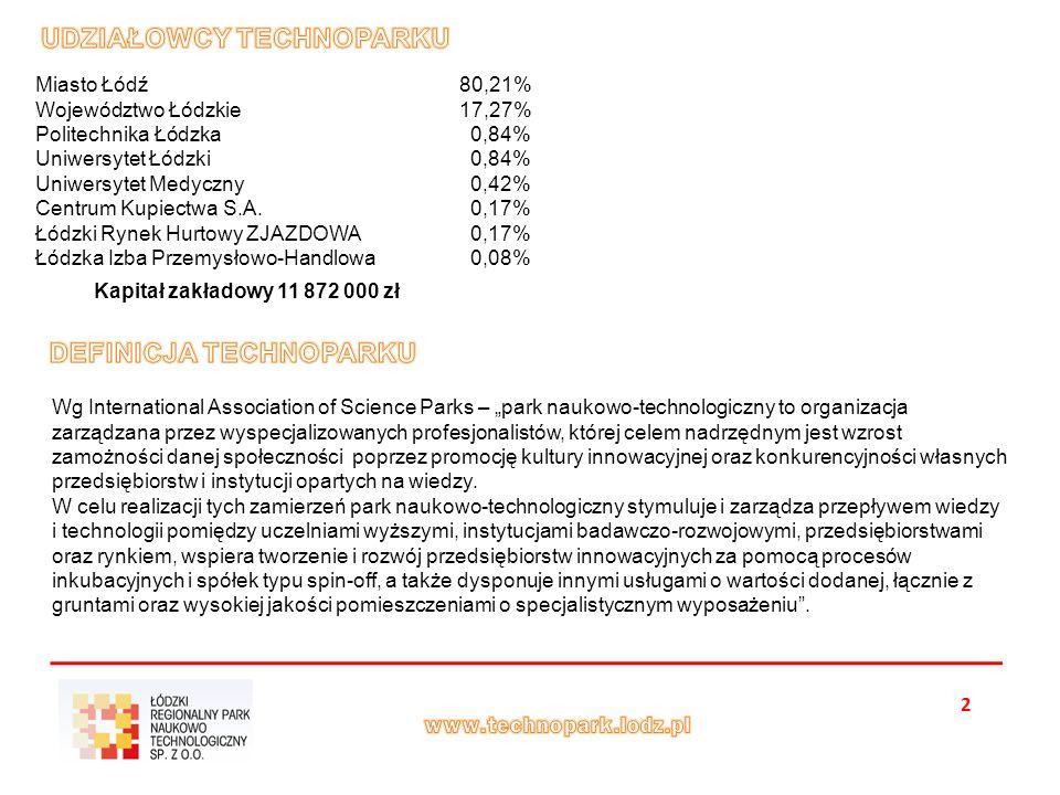 2 Kapitał zakładowy 11 872 000 zł Miasto Łódź 80,21% Województwo Łódzkie 17,27% Politechnika Łódzka 0,84% Uniwersytet Łódzki 0,84% Uniwersytet Medyczny 0,42% Centrum Kupiectwa S.A.