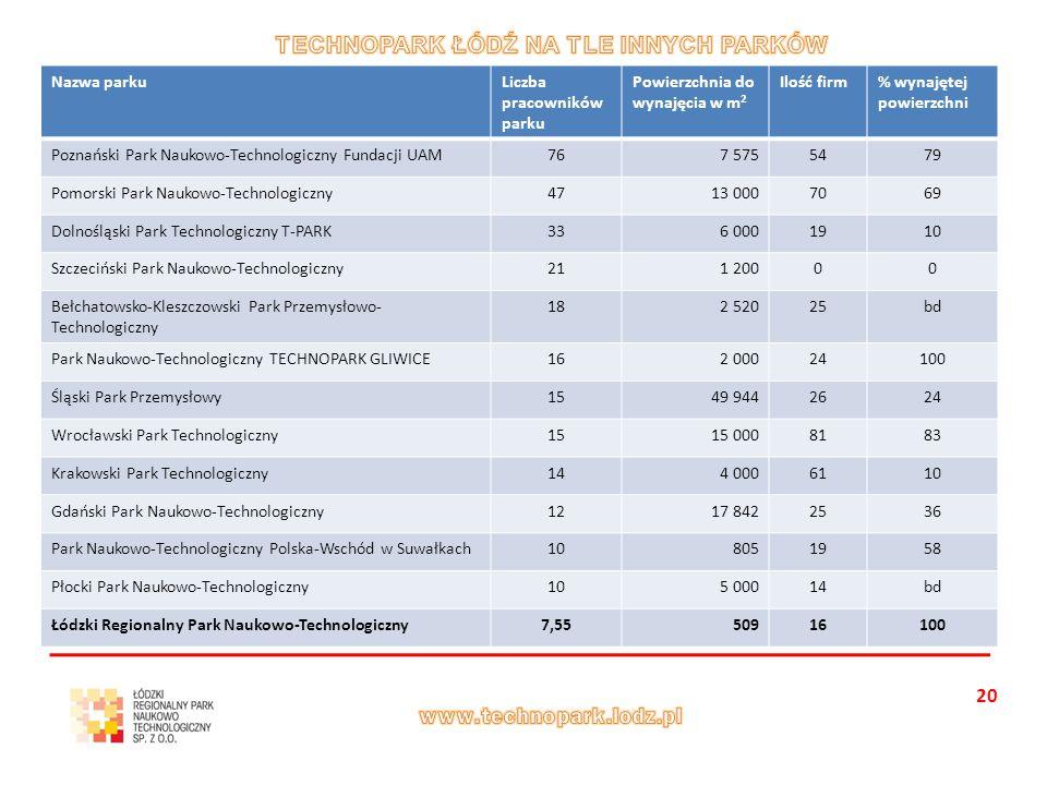 20 Nazwa parkuLiczba pracowników parku Powierzchnia do wynajęcia w m 2 Ilość firm% wynajętej powierzchni Poznański Park Naukowo-Technologiczny Fundacji UAM767 5755479 Pomorski Park Naukowo-Technologiczny4713 0007069 Dolnośląski Park Technologiczny T-PARK336 0001910 Szczeciński Park Naukowo-Technologiczny211 20000 Bełchatowsko-Kleszczowski Park Przemysłowo- Technologiczny 182 52025bd Park Naukowo-Technologiczny TECHNOPARK GLIWICE162 00024100 Śląski Park Przemysłowy1549 9442624 Wrocławski Park Technologiczny1515 0008183 Krakowski Park Technologiczny144 0006110 Gdański Park Naukowo-Technologiczny1217 8422536 Park Naukowo-Technologiczny Polska-Wschód w Suwałkach108051958 Płocki Park Naukowo-Technologiczny105 00014bd Łódzki Regionalny Park Naukowo-Technologiczny7,5550916100