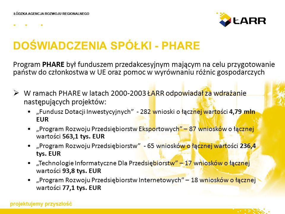"""DOŚWIADCZENIA SPÓŁKI - PHARE Program PHARE był funduszem przedakcesyjnym mającym na celu przygotowanie państw do członkostwa w UE oraz pomoc w wyrównaniu różnic gospodarczych  W ramach PHARE w latach 2000-2003 ŁARR odpowiadał za wdrażanie następujących projektów: """"Fundusz Dotacji Inwestycyjnych - 282 wnioski o łącznej wartości 4,79 mln EUR """"Program Rozwoju Przedsiębiorstw Eksportowych – 87 wniosków o łącznej wartości 563,1 tys."""