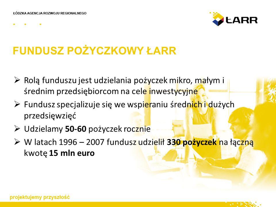 FUNDUSZ POŻYCZKOWY ŁARR  Rolą funduszu jest udzielania pożyczek mikro, małym i średnim przedsiębiorcom na cele inwestycyjne  Fundusz specjalizuje się we wspieraniu średnich i dużych przedsięwzięć  Udzielamy 50-60 pożyczek rocznie  W latach 1996 – 2007 fundusz udzielił 330 pożyczek na łączną kwotę 15 mln euro
