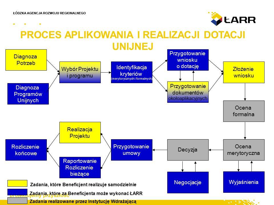 PROCES APLIKOWANIA I REALIZACJI DOTACJI UNIJNEJ Diagnoza Potrzeb Diagnoza Programów Unijnych Przygotowanie wniosku o dotację Wybór Projektu i programu Identyfikacja kryteriów (merytorycznych i formalnych) Przygotowanie dokumentów okołoaplikacyjnych Złożenie wniosku Ocena formalna Decyzja Przygotowanie umowy Realizacja Projektu Raportowanie Rozliczenie bieżące Rozliczenie końcowe Zadania, które Beneficjent realizuje samodzielnie Zadania, które za Beneficjenta może wykonać ŁARR Zadania realizowane przez Instytucję Wdrażającą Ocena merytoryczna Wyjaśnienia Negocjacje